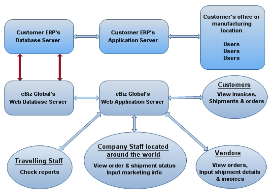 Diagram  Sap Erp Diagram Full Version Hd Quality Erp